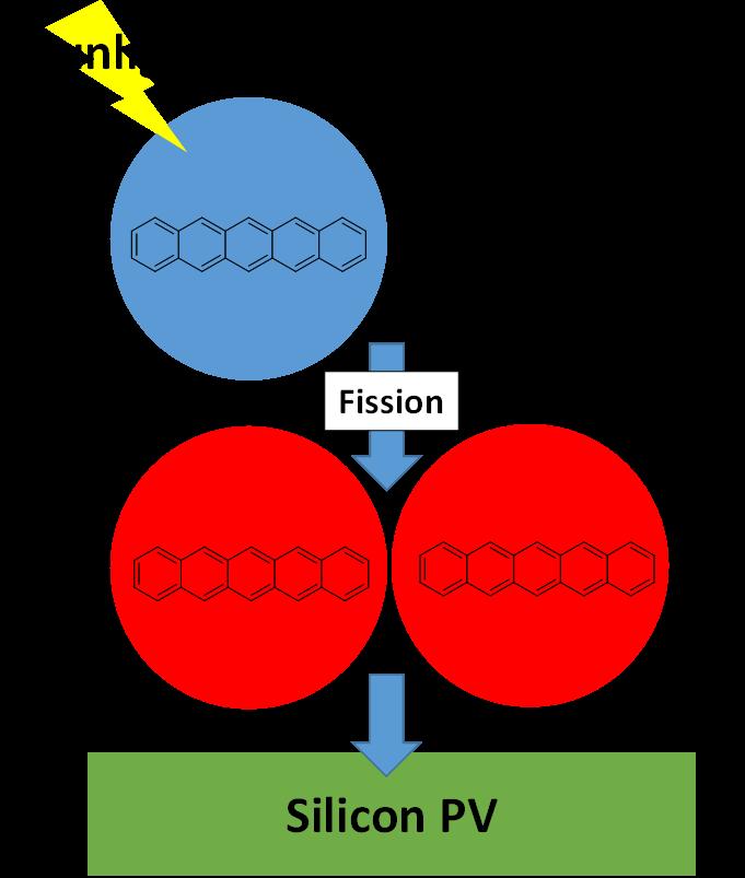 Singlet fission PV schematic