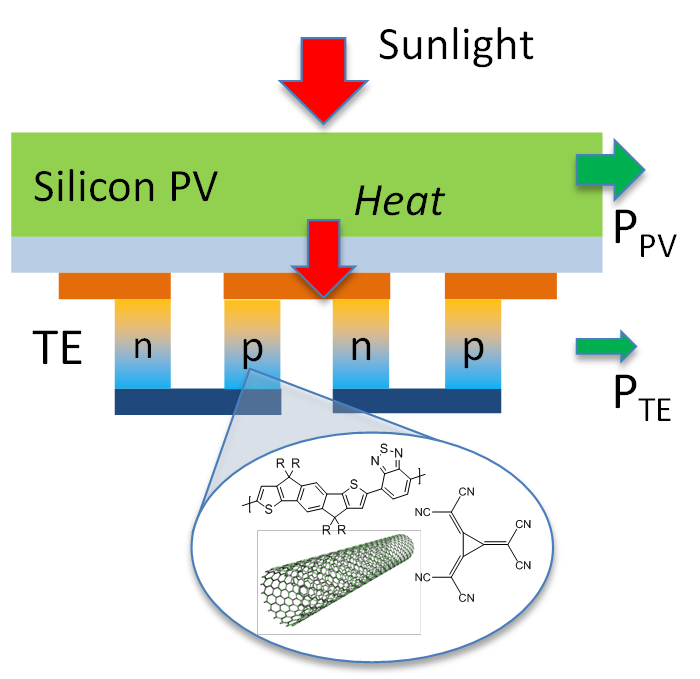 STEG based on doped polymer / CNT composites